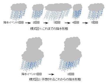 アフガニスタン降水模式図