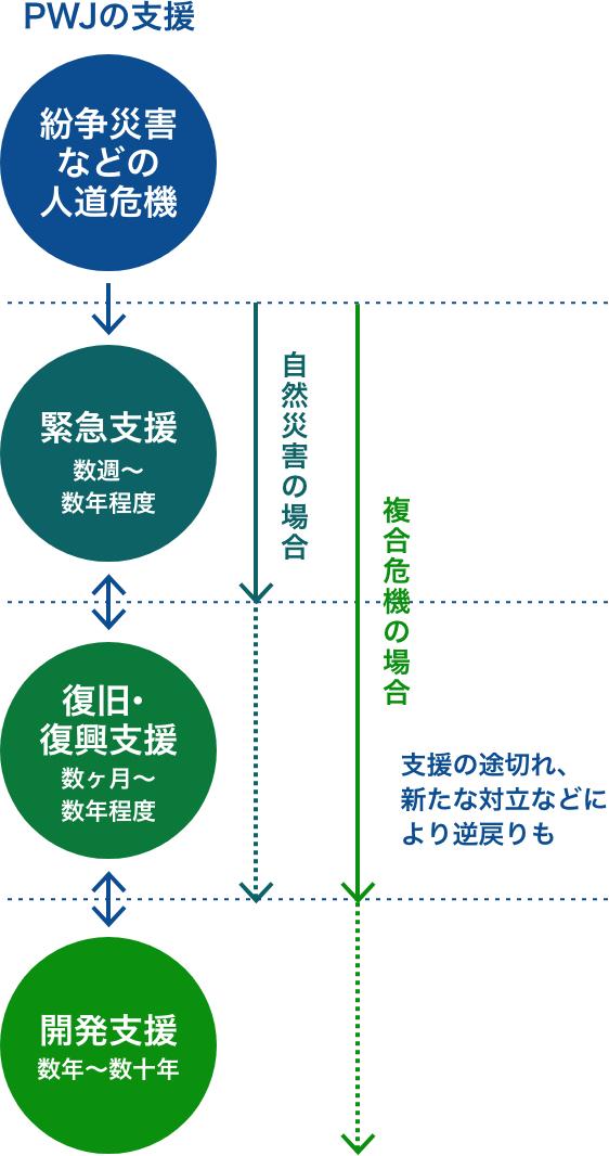ピースウィンズ・ジャパンの支援の流れ